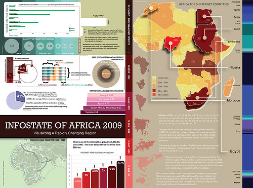 connectivity growth in Africa