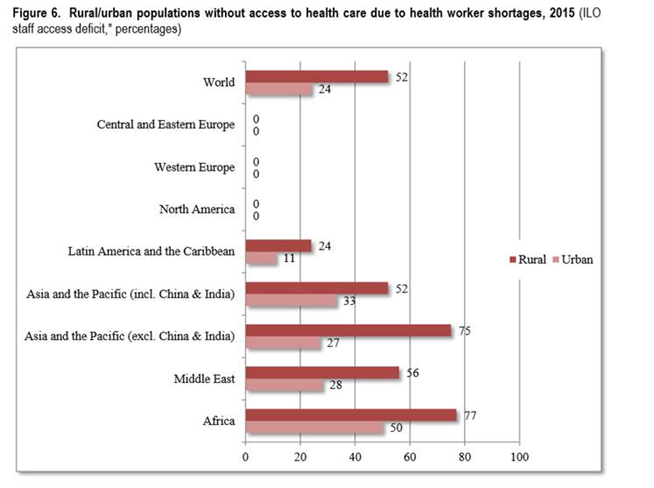 Figure from ILO Report: Global Evidence on Inequalities in Rural Health Protection (2015).